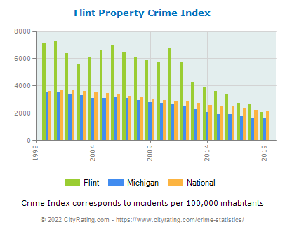 Flint Property Crime vs. State and National Per Capita