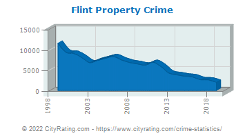 Flint Property Crime