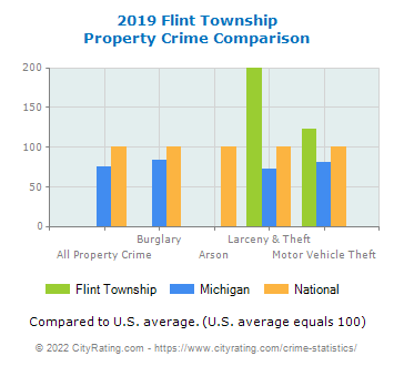 Flint Township Property Crime vs. State and National Comparison