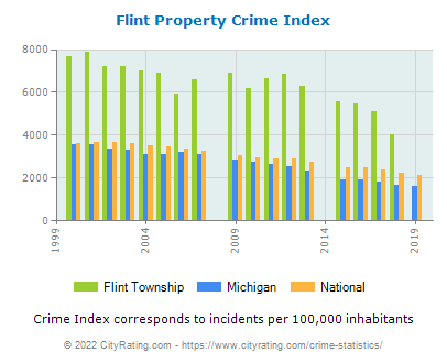 Flint Township Property Crime vs. State and National Per Capita