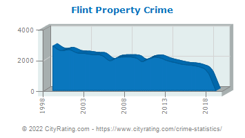 Flint Township Property Crime