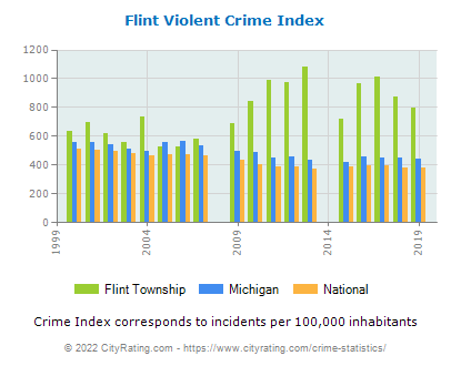 Flint Township Violent Crime vs. State and National Per Capita