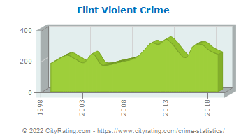 Flint Township Violent Crime