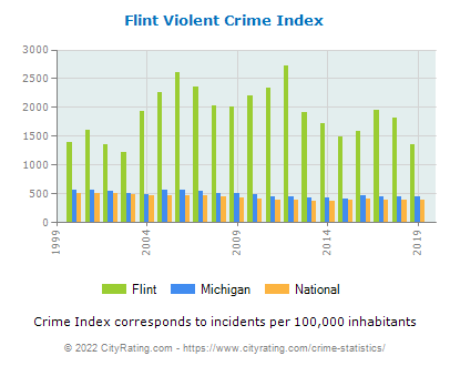 Flint Violent Crime vs. State and National Per Capita