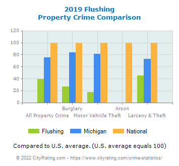 Flushing Property Crime vs. State and National Comparison