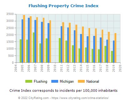 Flushing Property Crime vs. State and National Per Capita