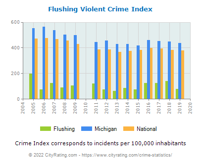 Flushing Violent Crime vs. State and National Per Capita