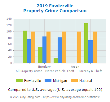Fowlerville Property Crime vs. State and National Comparison