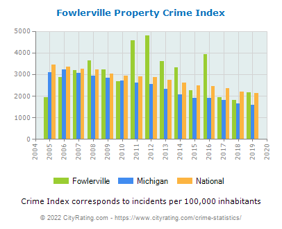 Fowlerville Property Crime vs. State and National Per Capita