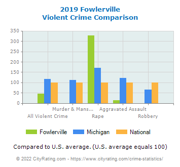 Fowlerville Violent Crime vs. State and National Comparison