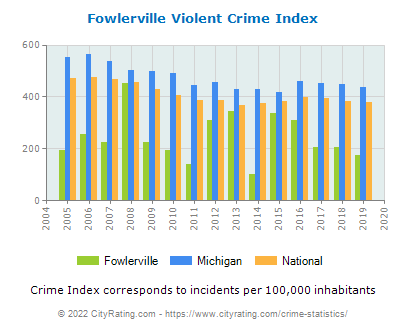 Fowlerville Violent Crime vs. State and National Per Capita