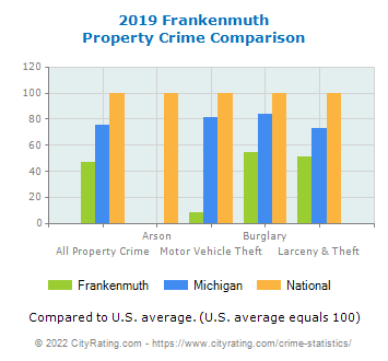 Frankenmuth Property Crime vs. State and National Comparison