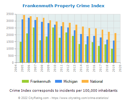 Frankenmuth Property Crime vs. State and National Per Capita