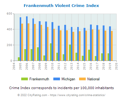 Frankenmuth Violent Crime vs. State and National Per Capita