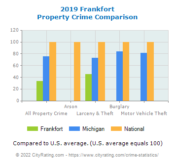 Frankfort Property Crime vs. State and National Comparison