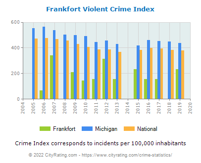 Frankfort Violent Crime vs. State and National Per Capita