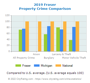 Fraser Property Crime vs. State and National Comparison