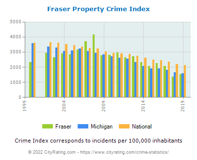 Fraser Property Crime vs. State and National Per Capita