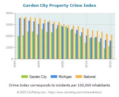 Garden City Property Crime vs. State and National Per Capita