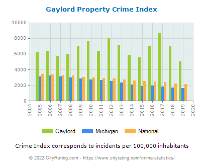 Gaylord Property Crime vs. State and National Per Capita