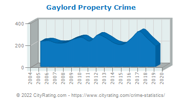 Gaylord Property Crime