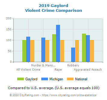 Gaylord Violent Crime vs. State and National Comparison