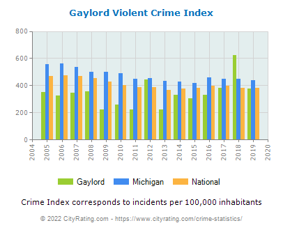 Gaylord Violent Crime vs. State and National Per Capita
