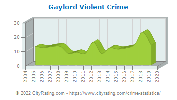 Gaylord Violent Crime