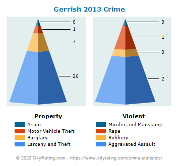 Gerrish Township Crime 2013