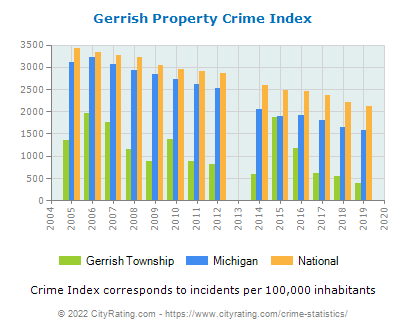 Gerrish Township Property Crime vs. State and National Per Capita