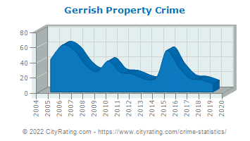 Gerrish Township Property Crime