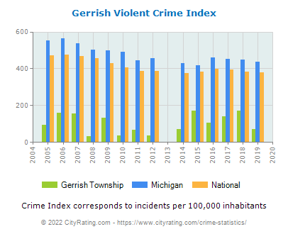 Gerrish Township Violent Crime vs. State and National Per Capita