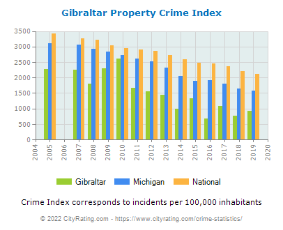 Gibraltar Property Crime vs. State and National Per Capita