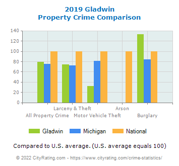 Gladwin Property Crime vs. State and National Comparison