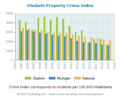 Gladwin Property Crime vs. State and National Per Capita
