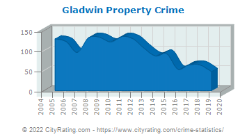 Gladwin Property Crime
