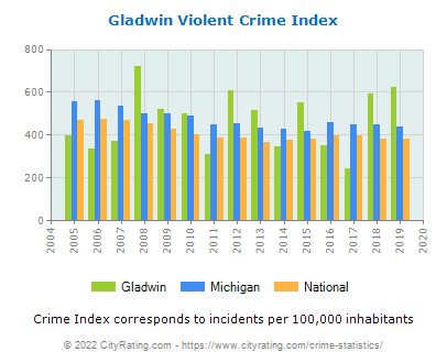 Gladwin Violent Crime vs. State and National Per Capita