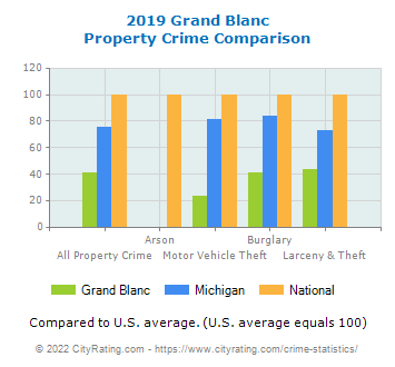 Grand Blanc Property Crime vs. State and National Comparison