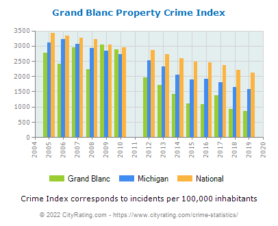 Grand Blanc Property Crime vs. State and National Per Capita