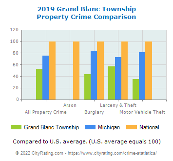Grand Blanc Township Property Crime vs. State and National Comparison