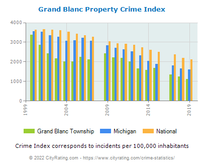 Grand Blanc Township Property Crime vs. State and National Per Capita