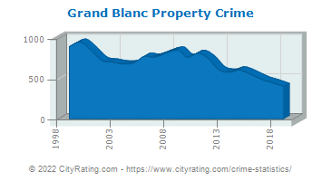Grand Blanc Township Property Crime