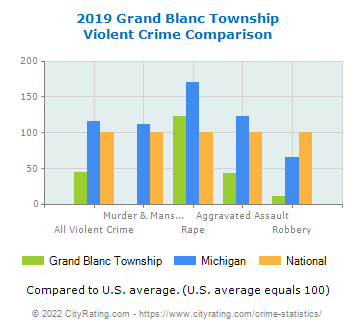 Grand Blanc Township Violent Crime vs. State and National Comparison