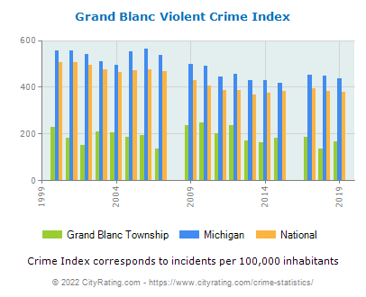 Grand Blanc Township Violent Crime vs. State and National Per Capita