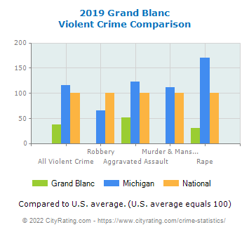 Grand Blanc Violent Crime vs. State and National Comparison