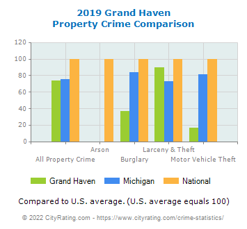 Grand Haven Property Crime vs. State and National Comparison