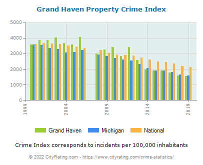 Grand Haven Property Crime vs. State and National Per Capita