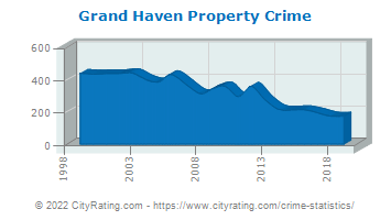 Grand Haven Property Crime