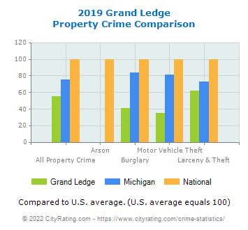 Grand Ledge Property Crime vs. State and National Comparison