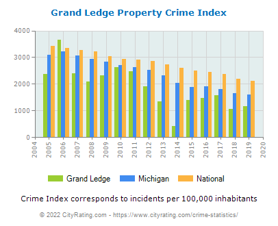 Grand Ledge Property Crime vs. State and National Per Capita